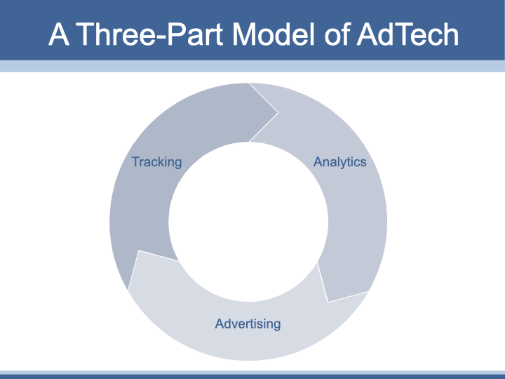 Three-parft conceptual model of AdTech
