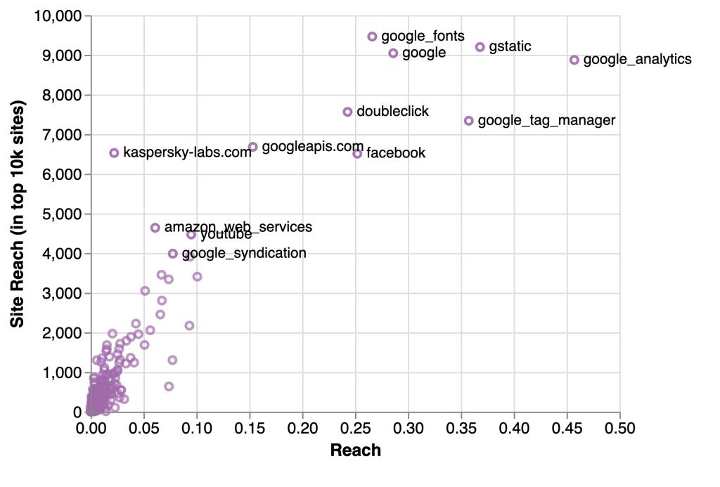 Tracker site reach chart